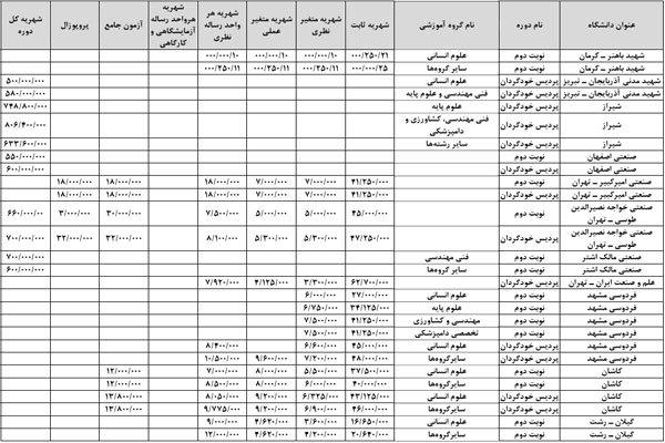 جدول شهریه دکترا