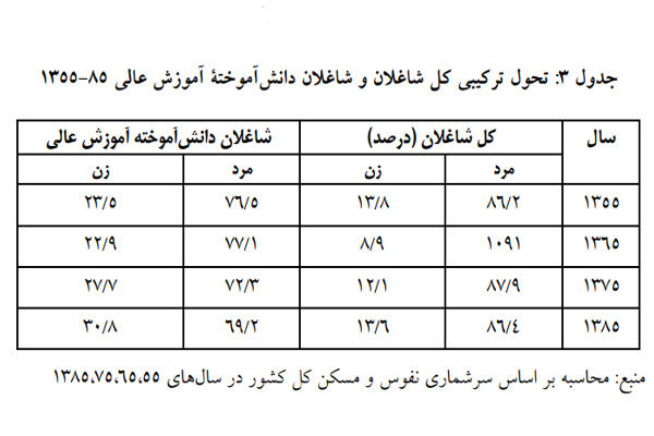 جدول تحول ترکیبی شاغلان و شاغلان دانش آموخته