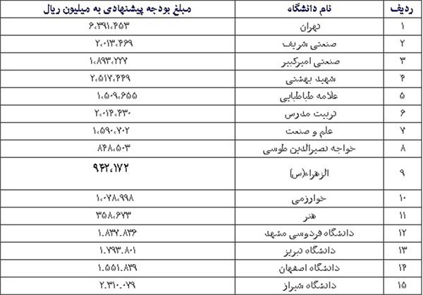 جدول بودجه دانشگاه ها در سال 94