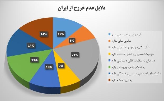 دلایل عدم خروج از ایران