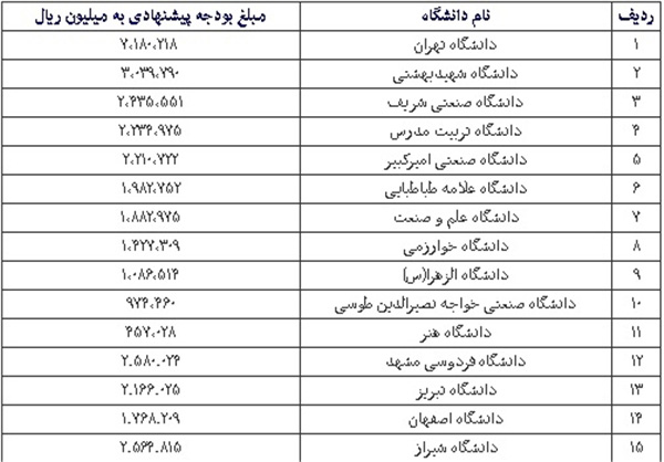 جدول بودجه دانشگاه ها در سال 95