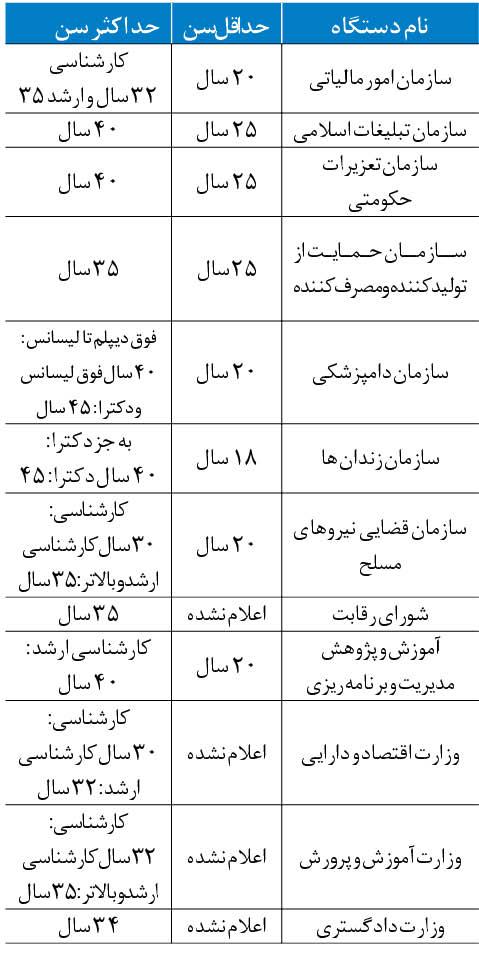 جدول سن استخدام