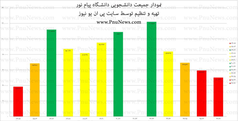 آمار جمعیت دانشجویی دانشگاه پیام نور